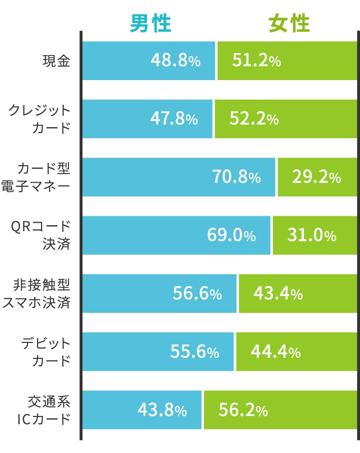 男女別決済サービス利用比率