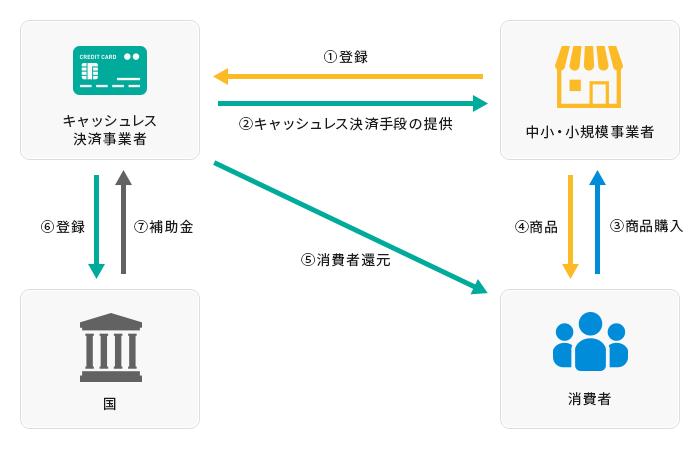 キャッシュレス決済対応決済端末機