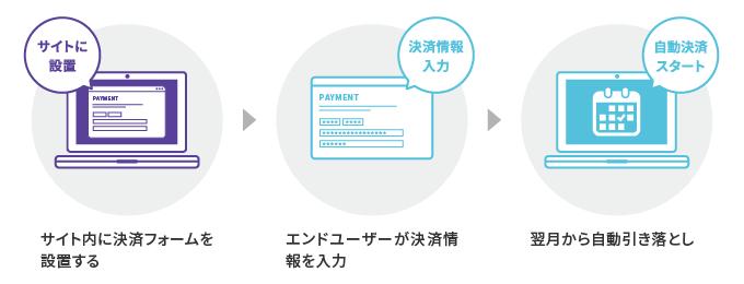 オンライン決済で継続課金(サブスク決済・月額課金)を利用する