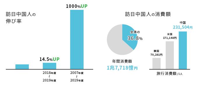 訪日中国人の伸び率・消費額