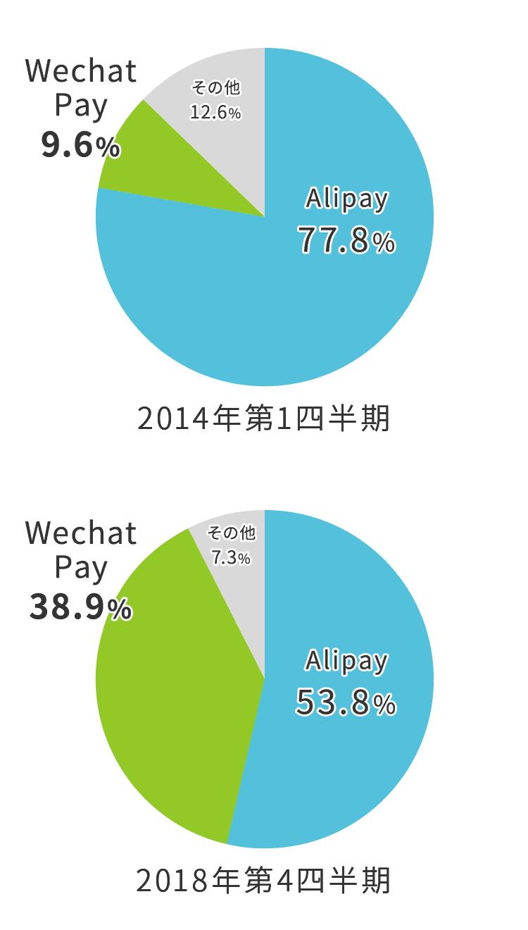 モバイル決済・市場シェア