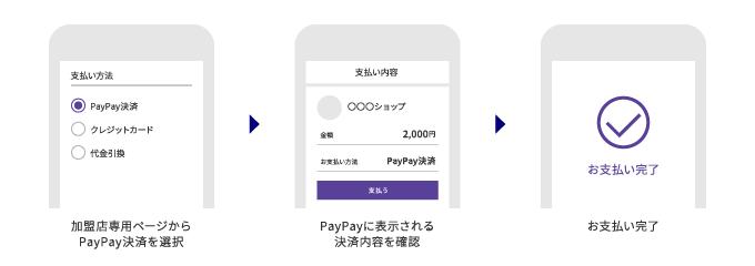 PayPay(オンライン)の決済の流れ
