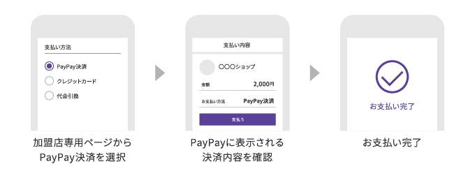 PayPay オンライン決済の流れ