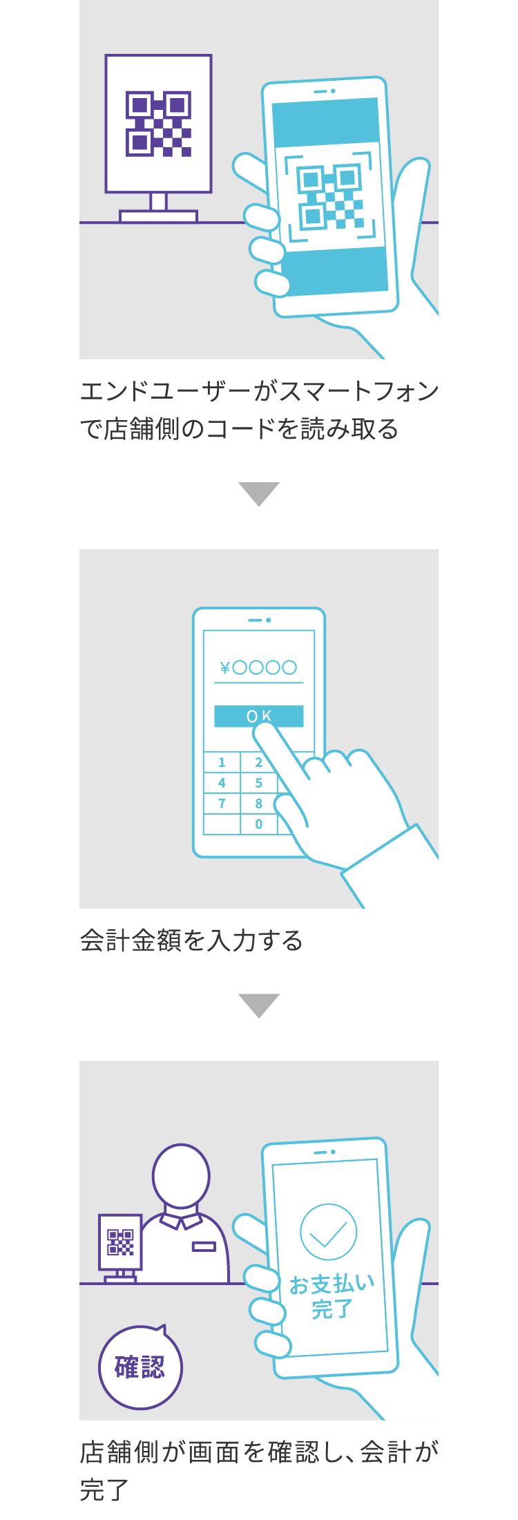 「店舗提示型」のQRコード決済