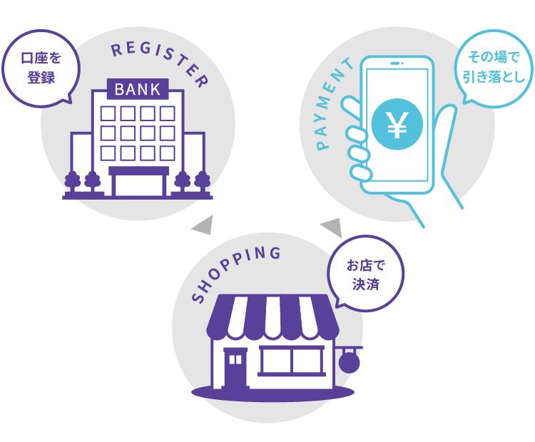 銀行口座からリアルタイムで引き落とされる「即時払い」