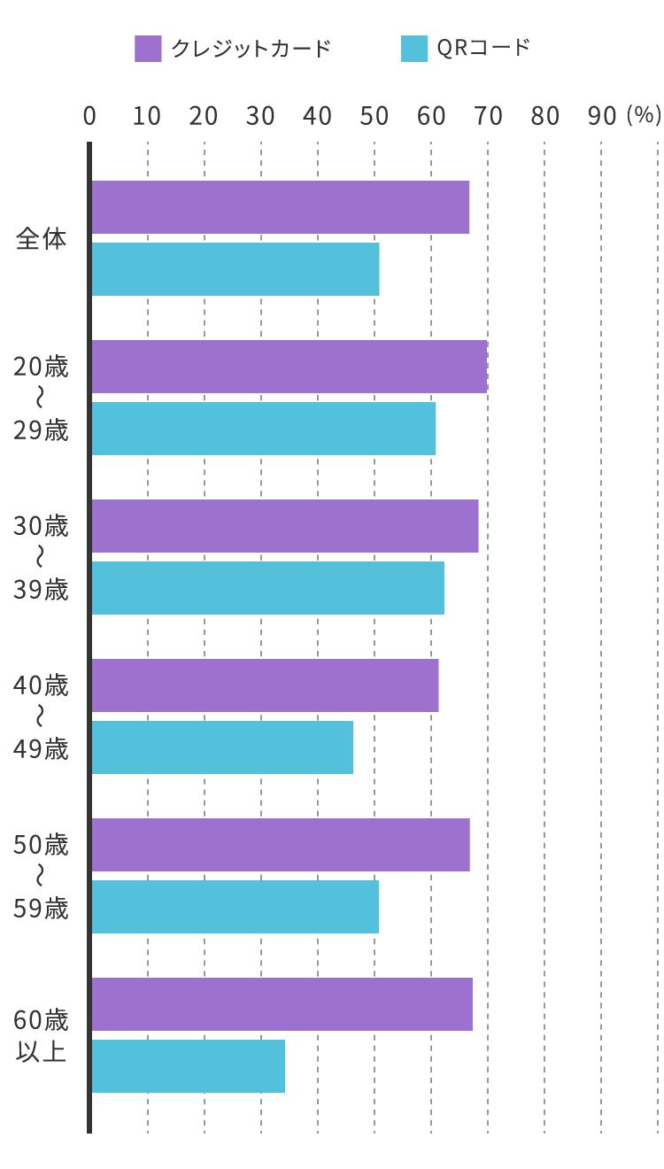 QRコード決済ユーザーの年齢階層