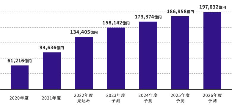 QRコード決済の市場規模の推移