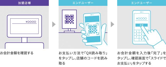 エンドユーザーがコードを読み込む場合