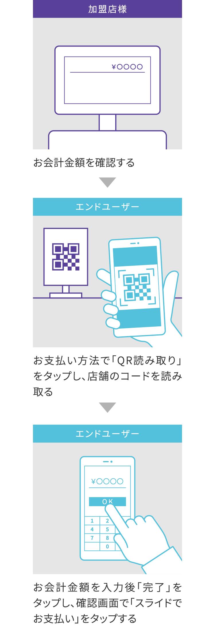 エンドユーザーがコードを読み込む場合(QR払い)